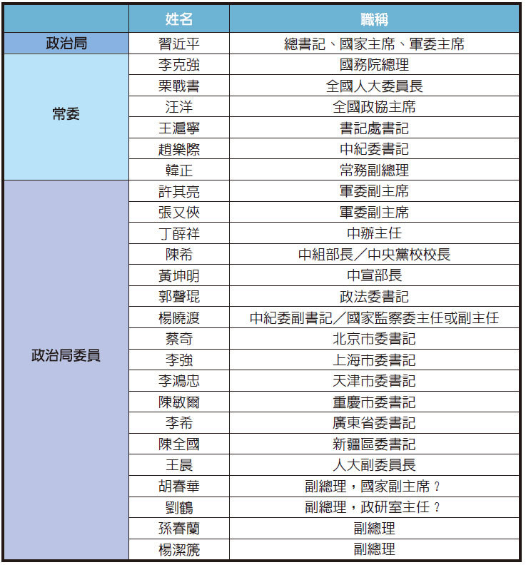 政治局25人職務預測 給王岐山留位?