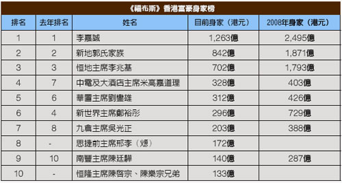 香港百萬富翁身價大減